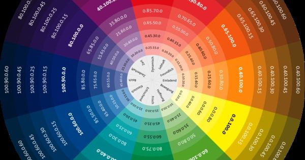 Pin by Anita Nolten on Kleur!   color Pinterest Color wheels - color wheel chart