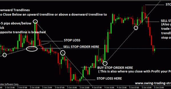 Trend Line Trading Strategy Forex Trading Trading Strategies