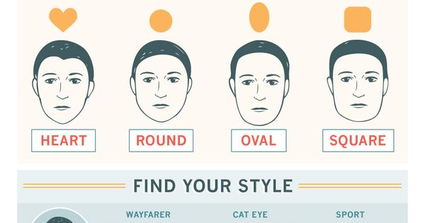 Check Out Our New Graphic How To Find The Best Sunglasses