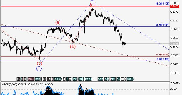 Become A Forex Trader Forex Trading Signals Trading Signals Forex