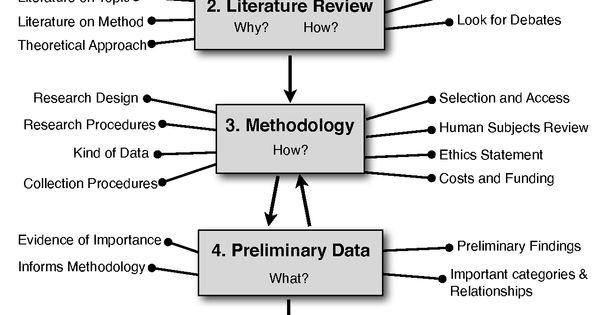 Dissertation flow chart