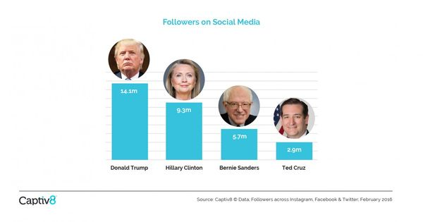 Pin On New Media And The Presidential Campaigns