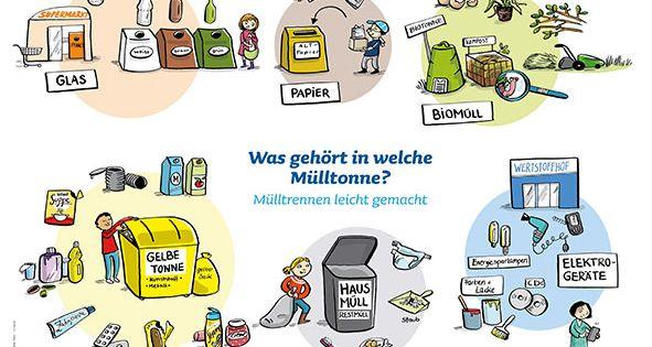 SPATZ - Das Mit-Mach-Heft   Mülltrennung Poster   Der