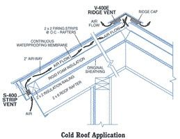 Cold Roof Application Roof Construction Roof Site Design