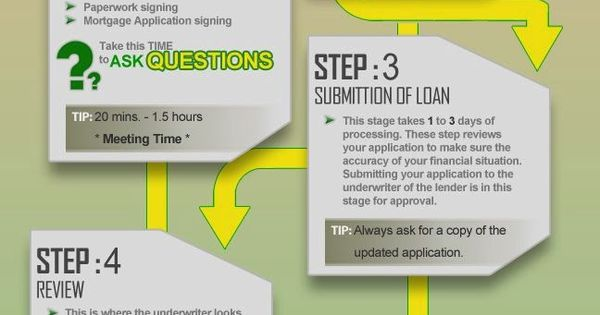how to get preapproved for a first time home loan