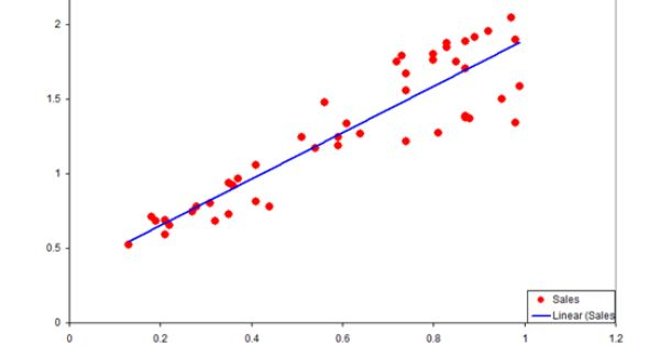 linear regression models study guide Linear regression scoring: this type of scoring is performed by implementing linear regression algorithm on the  and reviewed by management study guide.