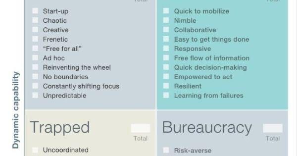 mckinsey how to create an agile organization