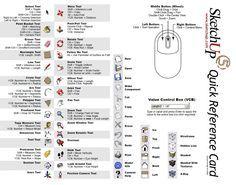 Sketchup 5 Quick Reference Card Grafis Fotografi Perpustakaan