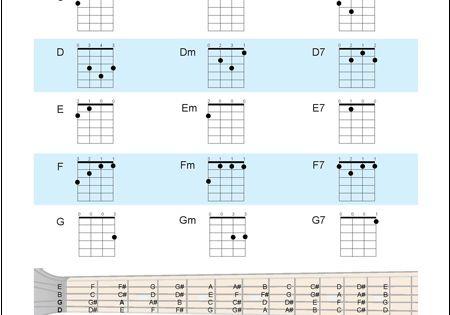 Banjo : four string banjo chords Four String Banjo and Four String ...