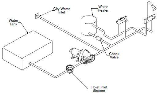 Image Result For Fresh Water Tank Rv Fresh Water Tank Water Tank Water Systems