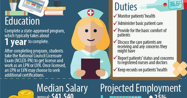Registered nurse anesthesist