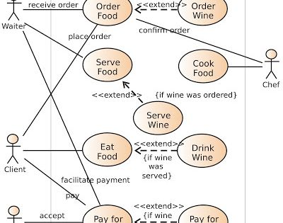 what is use case diagram use case analysis is a commonly used technique to career pinterest cases what is and use case