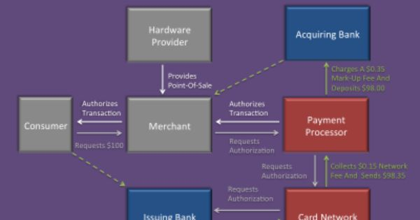 New Credit Card Industry Market Competition Business Insider Credit Card Infographic Startup Infographic Credit Card
