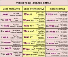 Verbo To Be Ser O Estar Aprender Inglés Fácil Verbo To