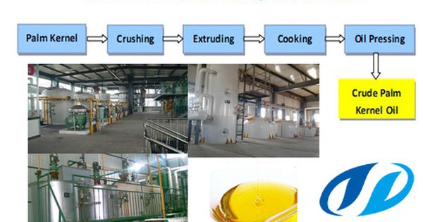 Palm Kernel Oil Refining Machine And Chart Flow Palm Oil Refinery Machinery If You Have Any Question Of Cooking Oil Machine Pleas Oil Plant Oil Refinery Oils