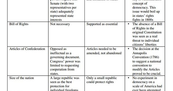 anti federalists definition for kids
