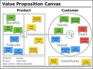 Value Proposition Canvas Value Proposition Canvas Value