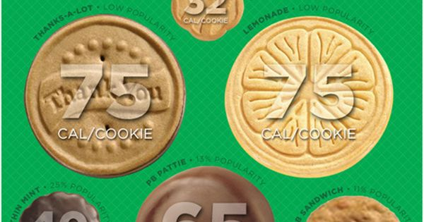 Girl Scout Cookie Calorie Infographic. - so I can't make these, but