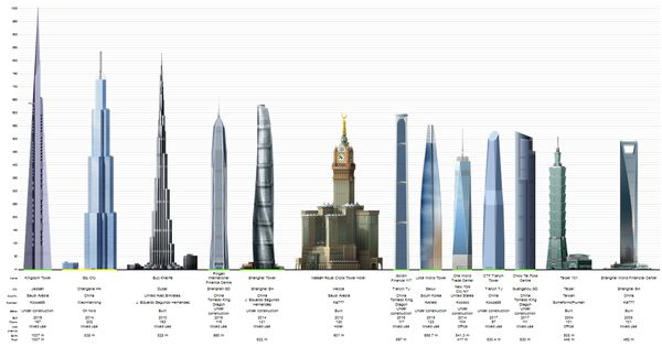 Tallest Building In The World Economic Collapse Google Search
