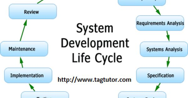 The systems development life cycle (SDLC), also referred to as the application development life ...