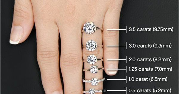 Great Visual To Show How Big Exactly Various Carats Are