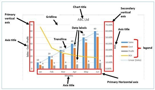 Learn To Select Best Excel Charts For Data Analysis Presentation