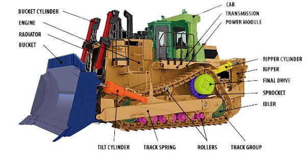 Bulldozer Parts Diagram Bulldozer Heavy Equipment Construction Equipment