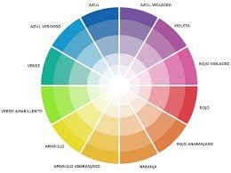 Resultado De Imagen Para Circulo Cromatico De Colores Circulo Cromatico De Colores Cómo Combinar Colores Combinar Colores