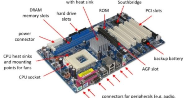 Motherboard Is The Main Printed Circuit Board Pcb Packed Inside Every Computer It Connects Different Parts Motherboard Computer Basics Computer Literacy