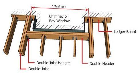 Inspecting A Deck Illustrated Building A Deck Deck Framing Basement Windows
