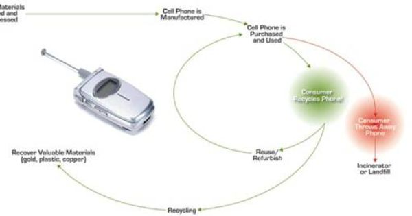 Cell Phone Life Cycle Cell Phone Recycling Phone Life Old Cell