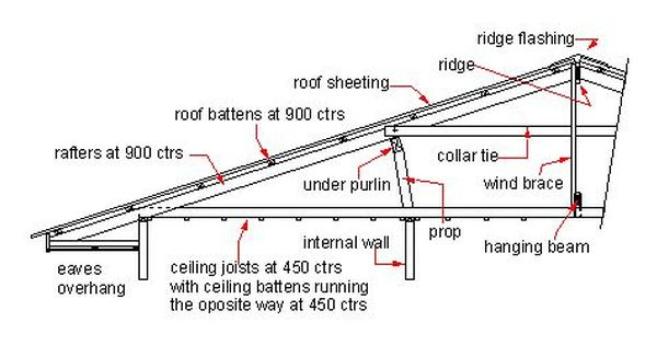 roof truss sectional view