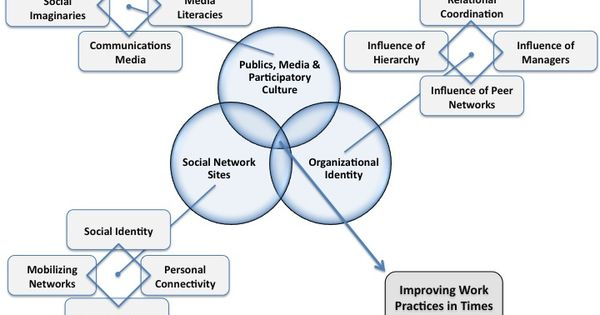 Literature Map For Research Literature Review Improving Work
