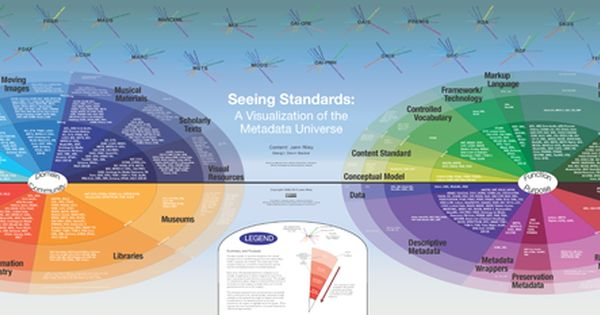 Seeing Standards: A Visualization of the Metadata Universe ...