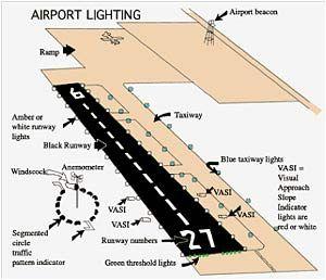 Airport Runway Aviation Airplane Flight Instruction Aviation Training