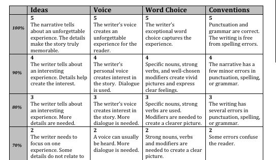 character traits essay rubric Character traits essay - informative writing - here's a literary essay made easy and ready to use with any text this step-by-step resource is designed to lead your students with models and supports through the entire process of writing a character analysis essay.