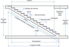 Note Sur Un Escalier Droit La Longueur De La Main Courante Est
