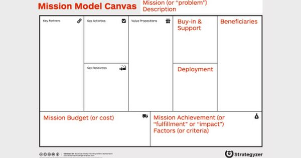 The Mission Model Canvas An Adapted Business Model Canvas For Mission Driven Organizations Business Model Canvas Business Planning Business Canvas