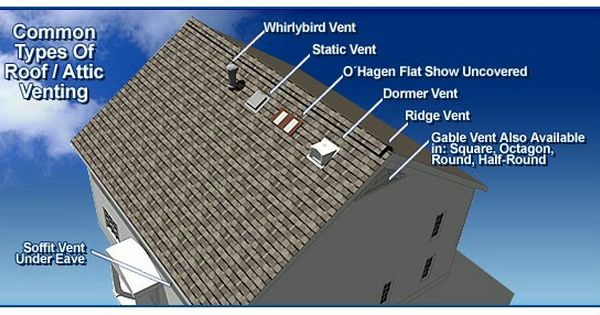 Common Types Of Roof Vents Types Of Roof Vents Attic Vents Roof Vents