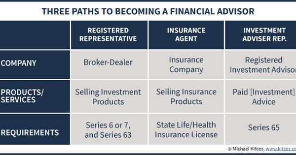 Licensing Requirements To Become A Financial Advisor Too Easy