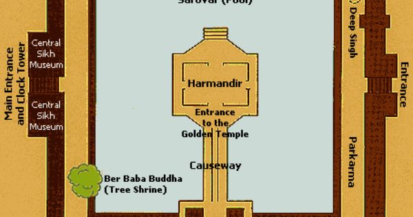 Ground Floor Plan Of Golden Temple Typologie Of Gurudwara