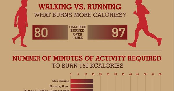 If you think running beats walking for optimum calorie ...