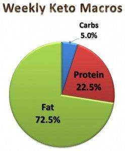 ketogenic diet is what percentage of the diet