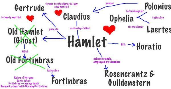 essays on hamlet as
