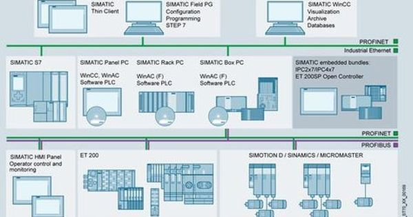 Siemens Simatic Pc Based Automation Automation Process Control Industrial