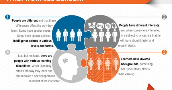 The Myth Of Learning Styles Debunked >> Pinterest • The world's catalog of ideas
