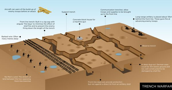 trench warfare - infographic   Million Mouthless Dead ...