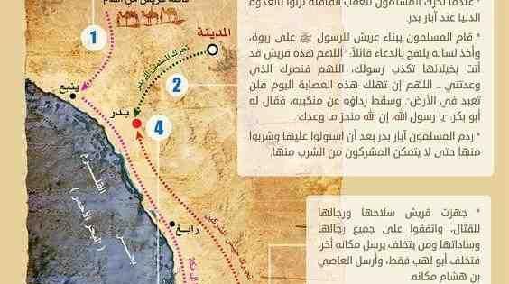 Pin On Infographics انفوجرافيك عربي