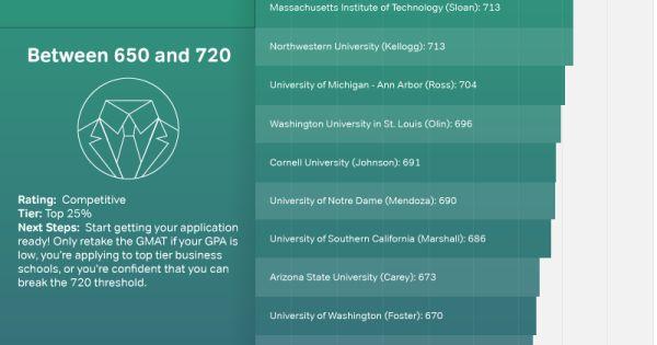 Gmat Scores For Top Business Schools Gmat Business School Online Math Courses