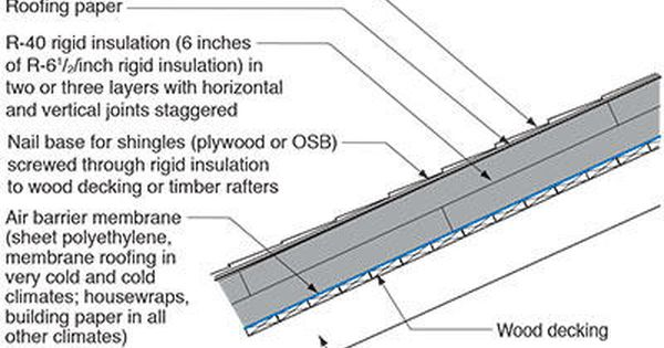 Rr 0108 Unvented Roof Systems Roofing Systems Roof Insulation Details Roof Sheathing